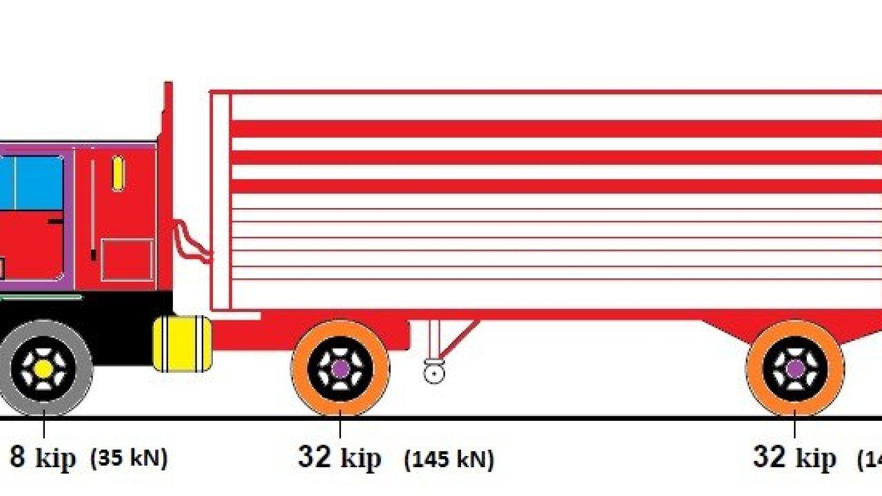 HL-93 AASHTO Vehicular Live Loading   Truck   Tandem