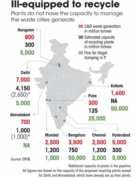 Construction and Demolition waste generated in India