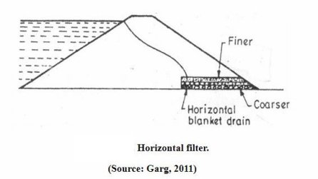 Horizontal filters to control Seepage in Dams
