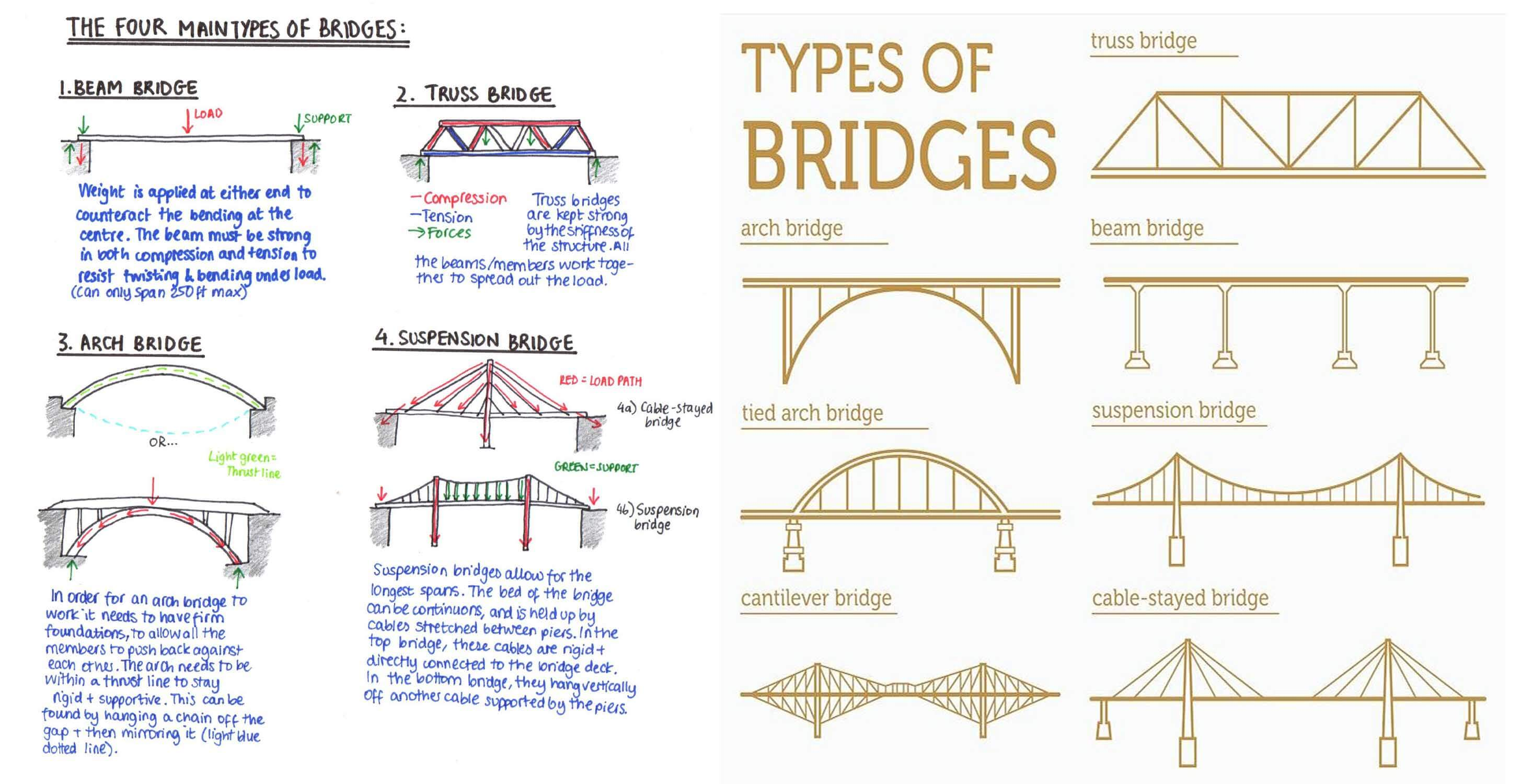 Different Types Of Bridges With File