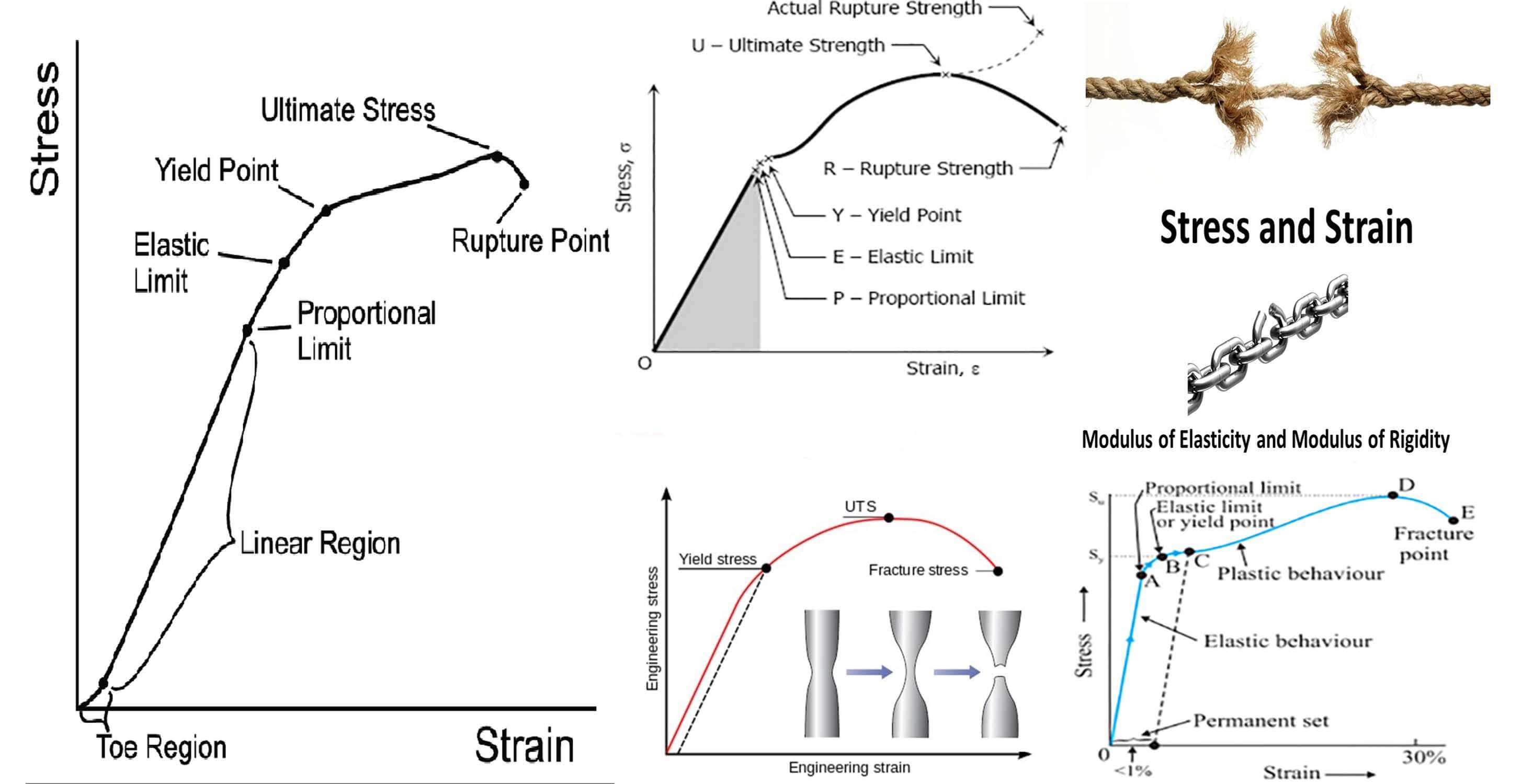 Brief Description About Stress And Strain Diagram