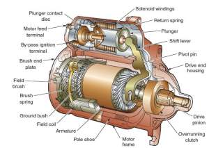 Induction Motor definition and working principles  Engineering Insider