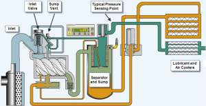 How does an air pressor works  Engineering Insider