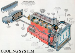 Automotive Cooling System Working  Engineering Insider