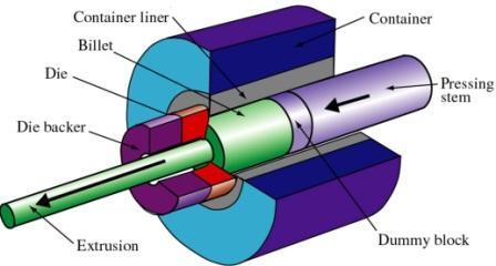 Direct-extrusion-process-schematic