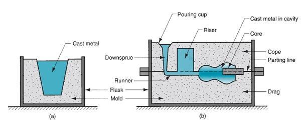 Metal casting gating system