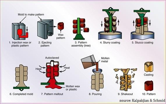 Schematic illustration of Investment casting