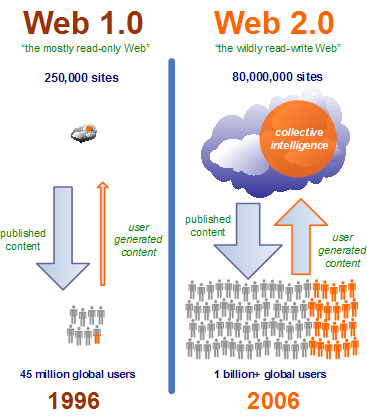 web1vsweb2