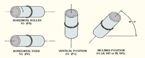 PIPE WELDING POSITION ASME SECTION IX & (ISO, EN)