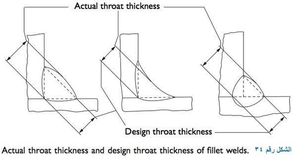 سمك الحلق الفعلي actual throat thickness و تصميم سمك الحلق design throat thickness