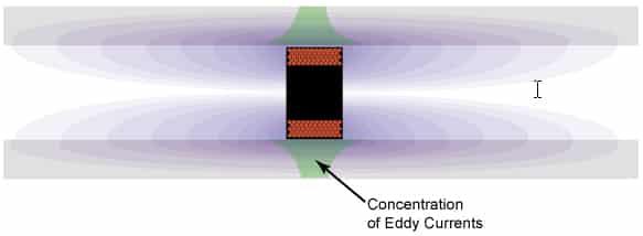 احداث تغيرات في المجال المغناطيسي عبر محيط من تيارات الدوامة المغناطيسية