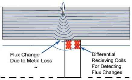 وضع ملفات الاستقبالreceiving coils على مسافة معينة حيث توجد تيارات الحقل المغناطيسي eddy currents