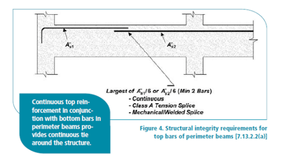 Reinforced Concrete Design | Engineer's Outlook