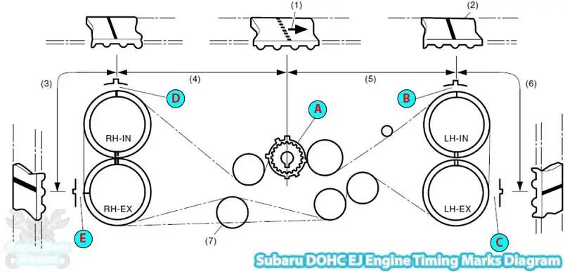20032006 Subaru Baja Timing Mark Diagram (25L DOHC Engine)