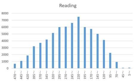 toeic reading score
