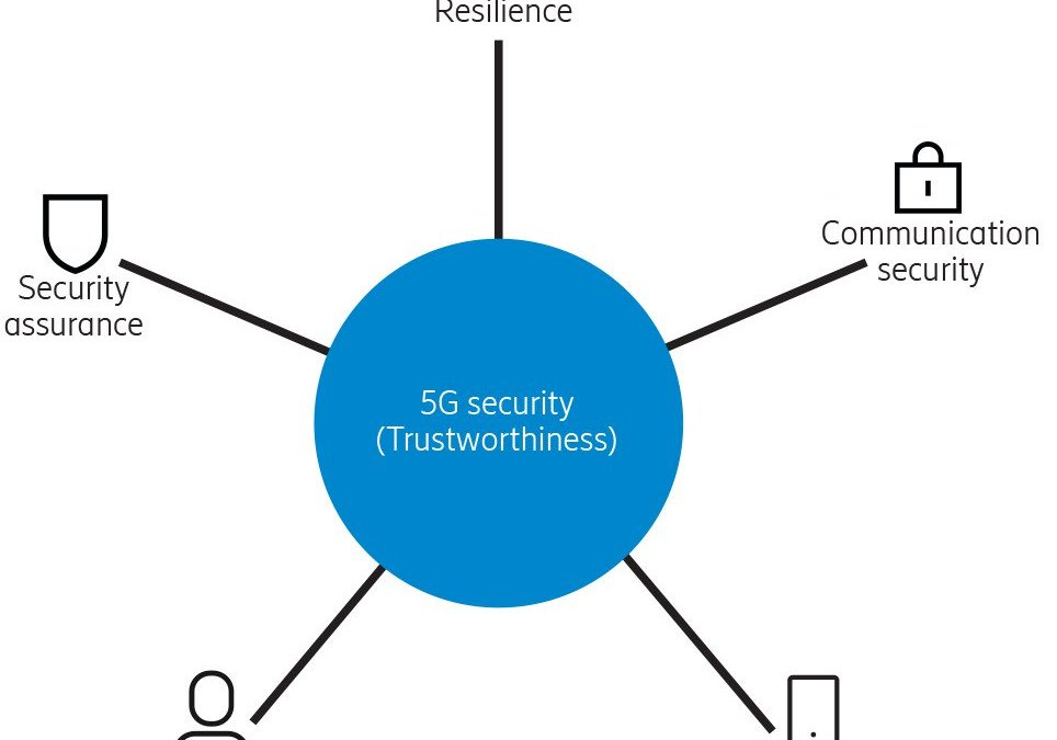 With 5G, security is top of mind from the start