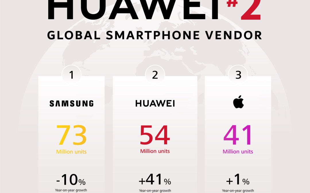 HUAWEI is Surpassing Apple For The First Time !