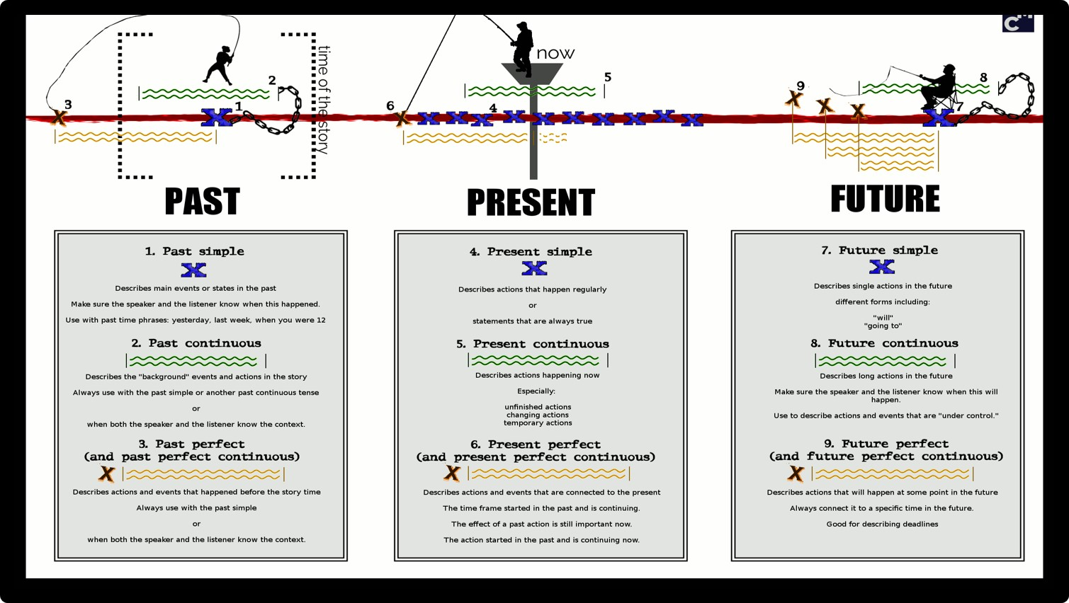 Verb Tense Past Present Future Examples