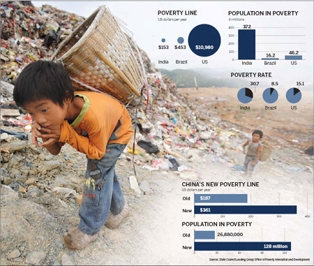 China takes a tough line on poverty - People's Daily Online
