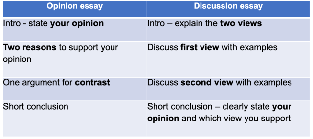 Difference between opinion and discussion essay IELTS writing task