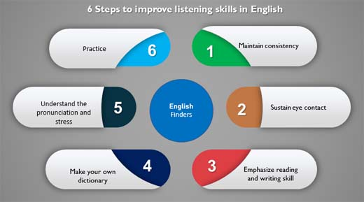 How to improve listening skills in English?