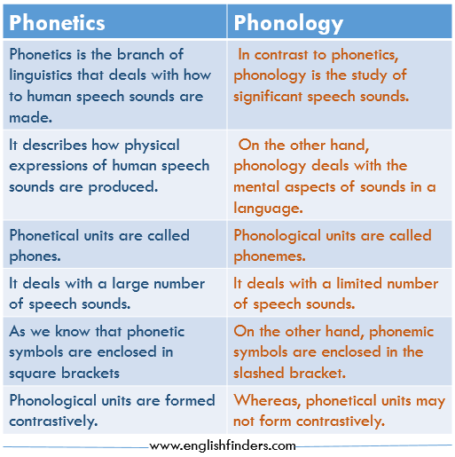 Difference-between-Phonetics-and-Phonology