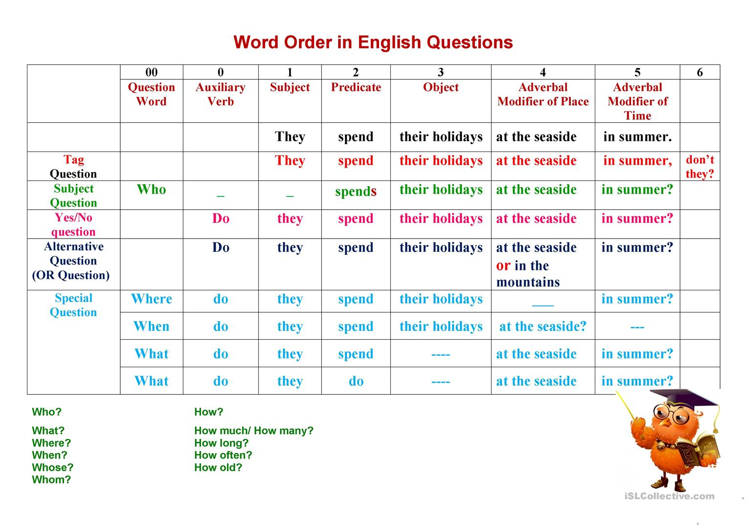 Types Of Questions Word Order In An English Questi Grammar