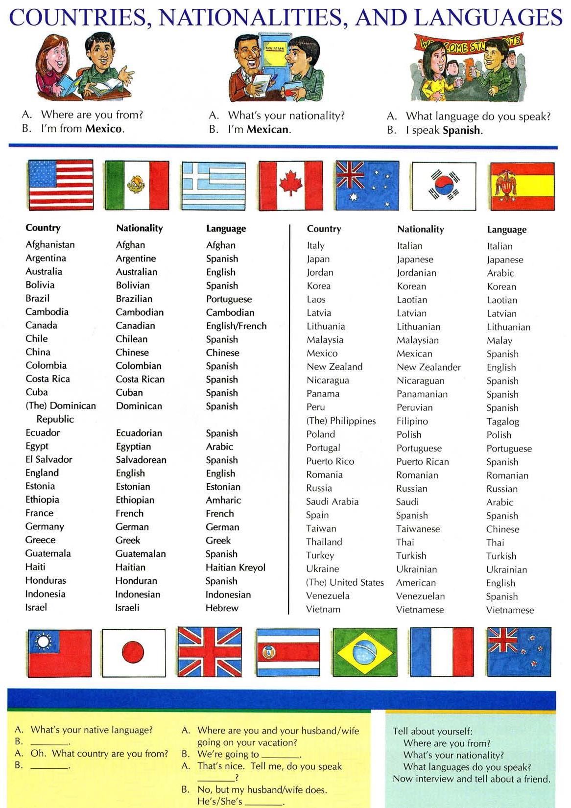 Countries Nationalities Amp Languages Englishfy