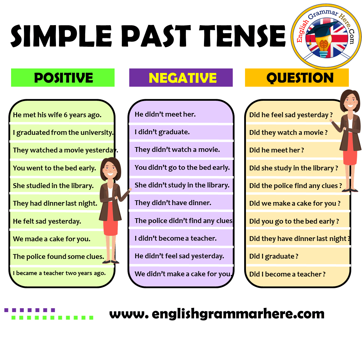 Simple Past Tense Positive Negative Question Examples