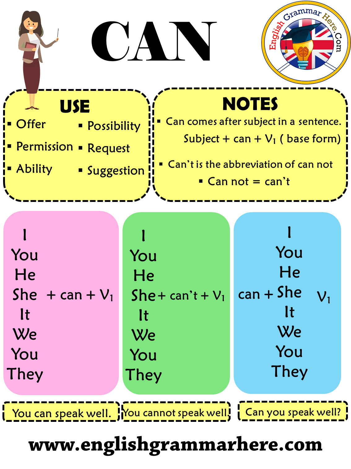 The Gerund Detailed Expressions And Example Sentences