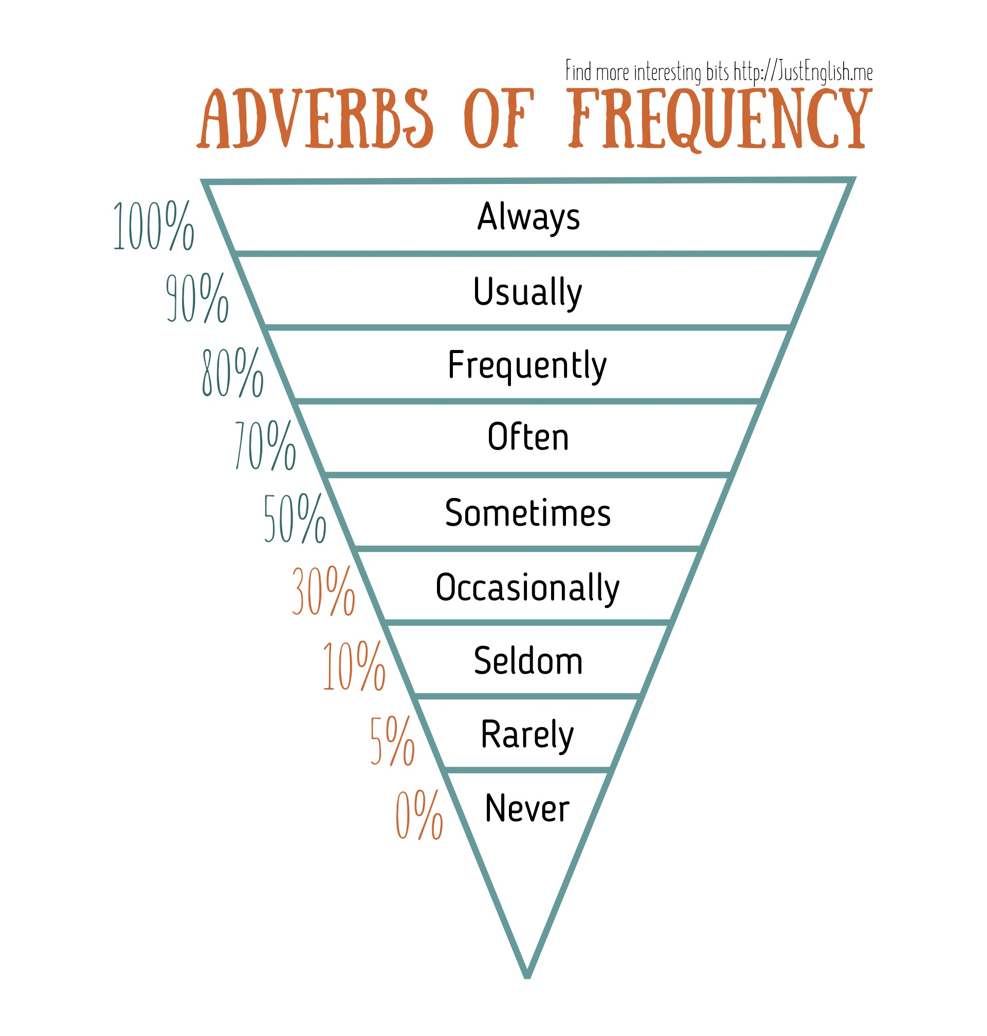 Adverbs Frequency Chart