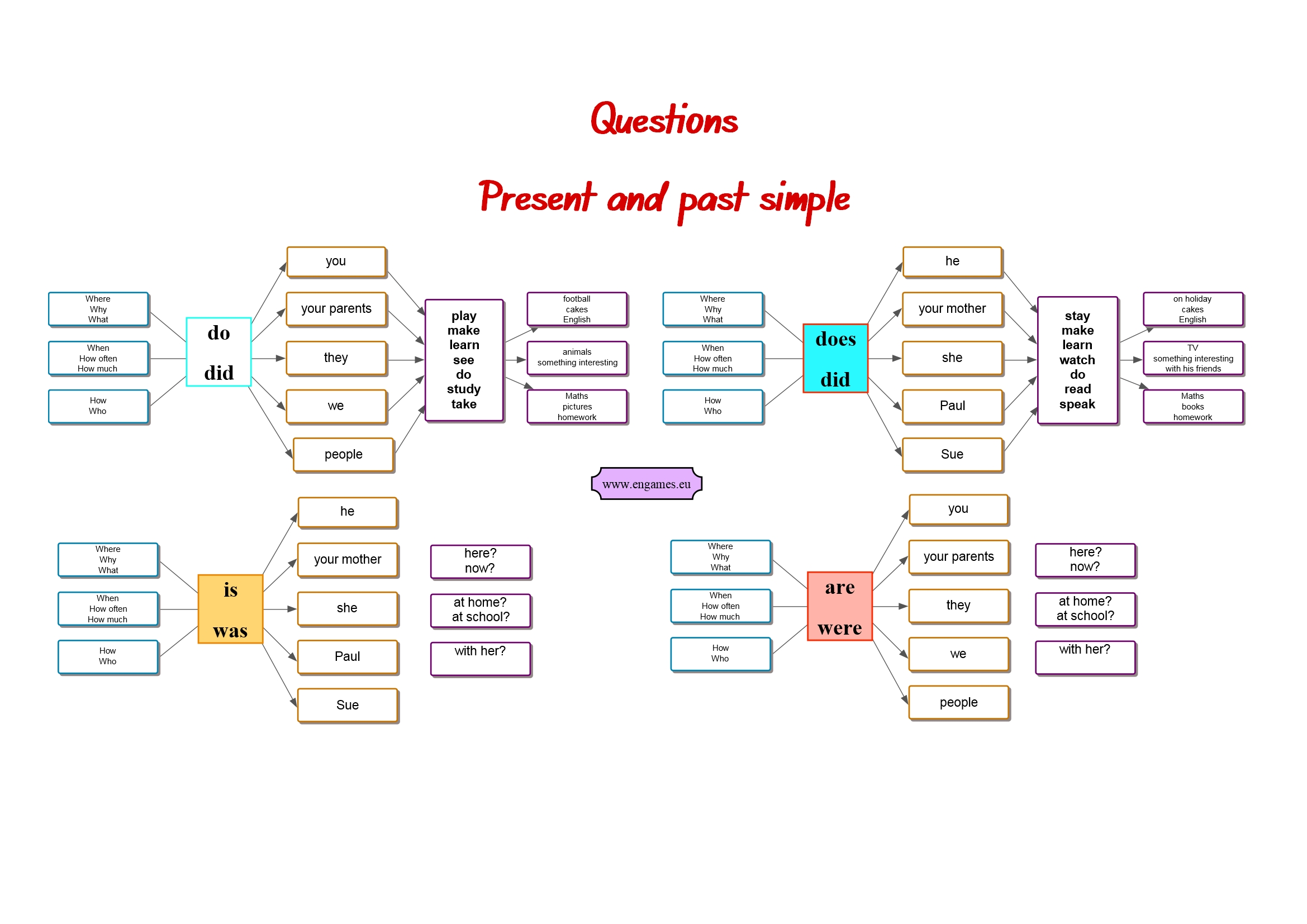 Questions Mind Map