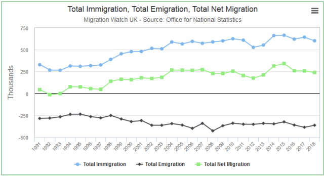 Real Migration Numbers