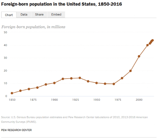 Foreign-Born-Population-in-Millions-US
