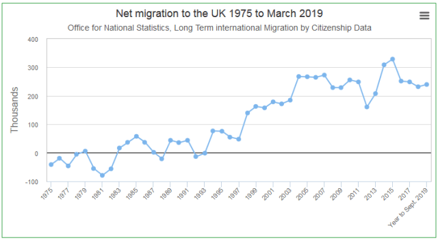 Migration Numbers UK Open Borders Kill