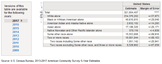 US-Census-Bureau-Racial-Composition-of-the-US-estimate