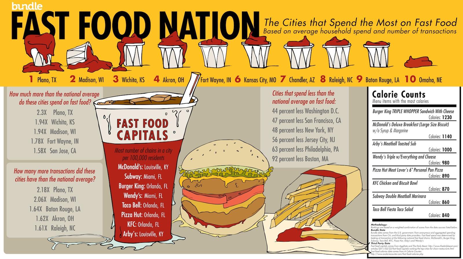 Fast Food Nation Englisho Aca