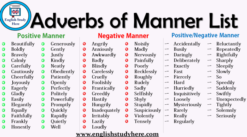 Adverbs Archives English Study Here