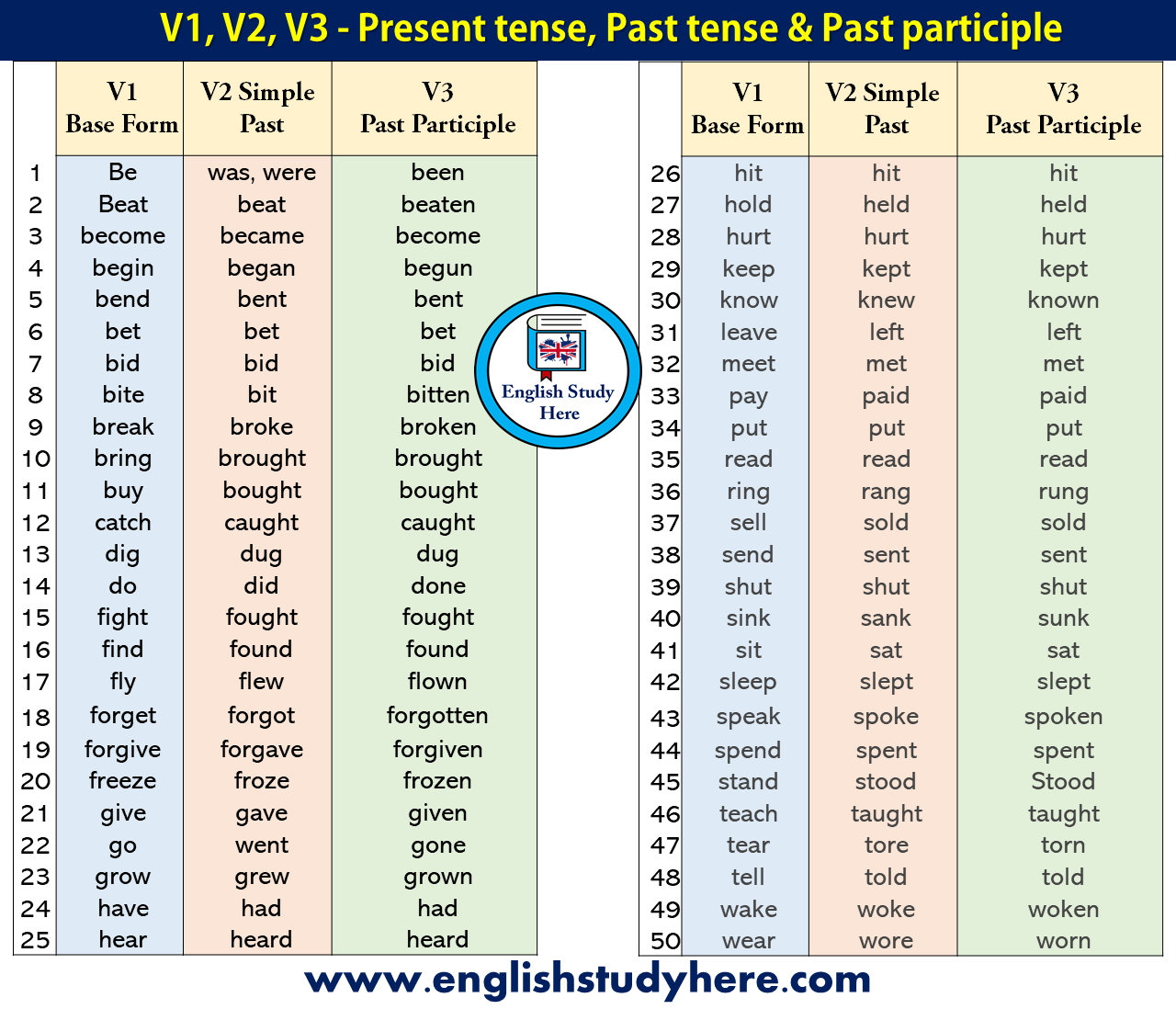 50 Examples Of Present Tense Past Tense And Past