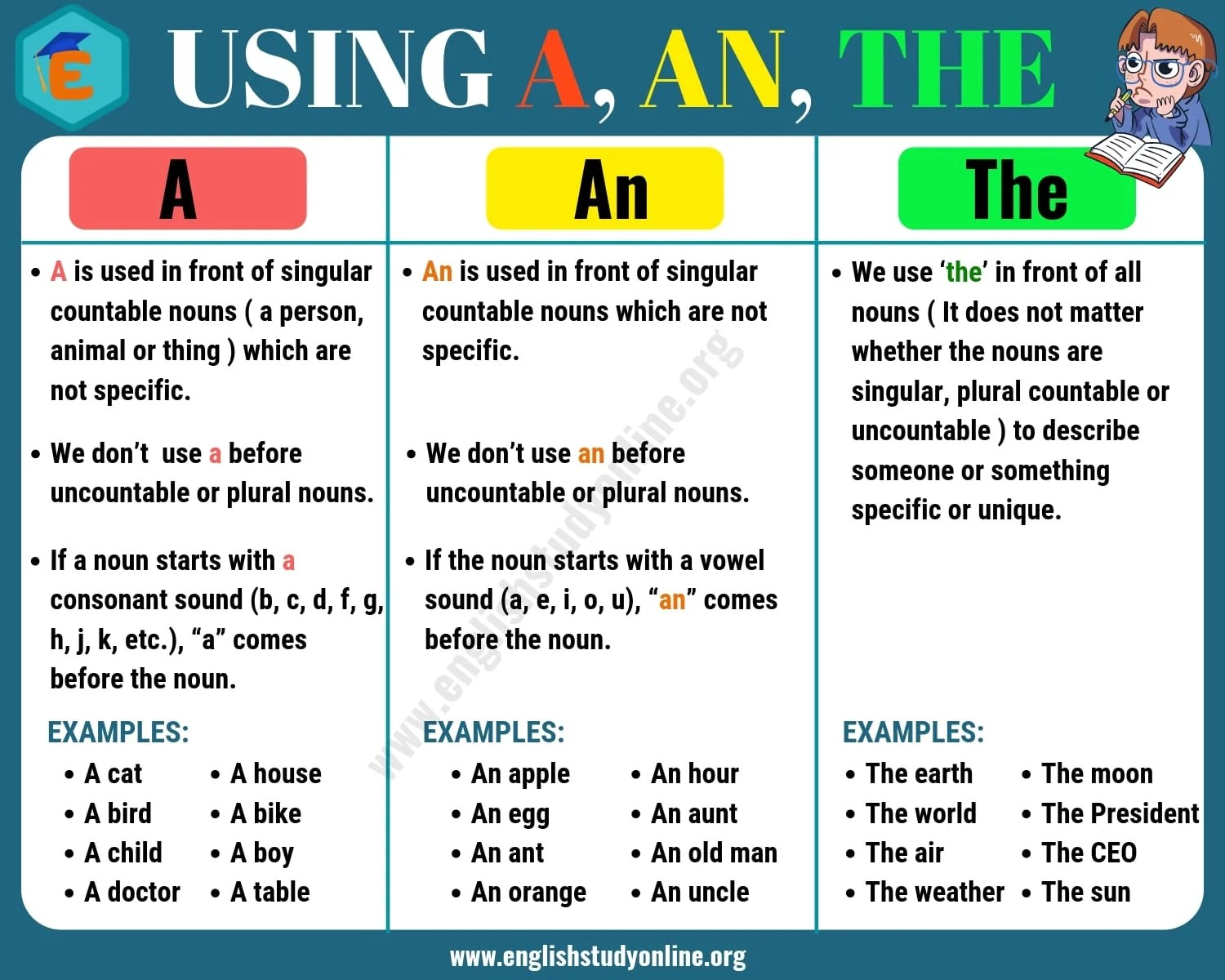 Definite And Indefinite Articles Using A An The In