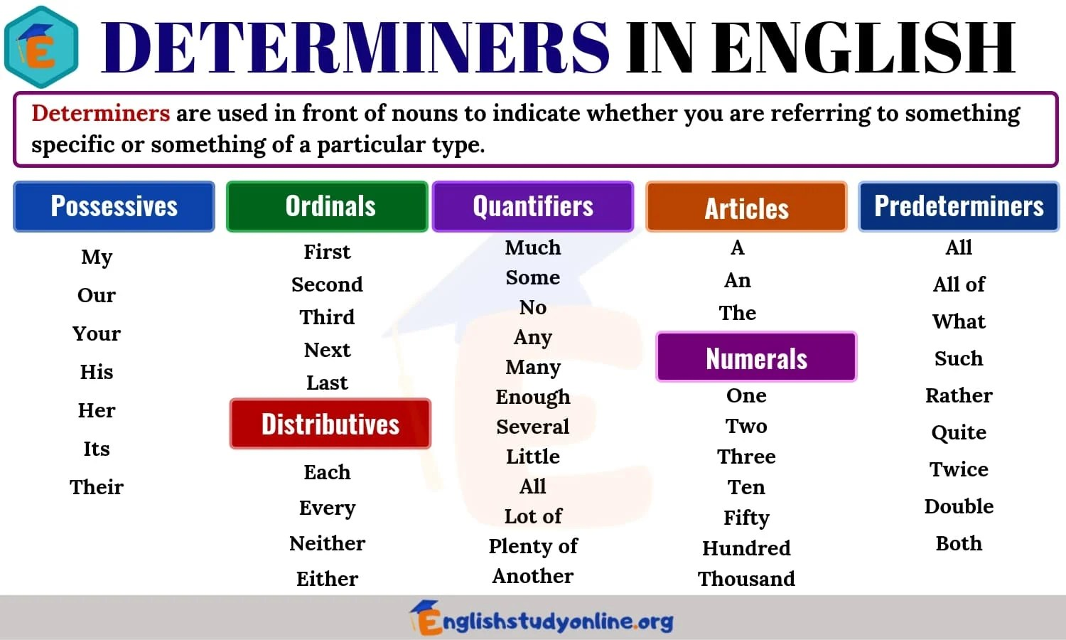 Determiners Definition Useful List Amp Examples In English