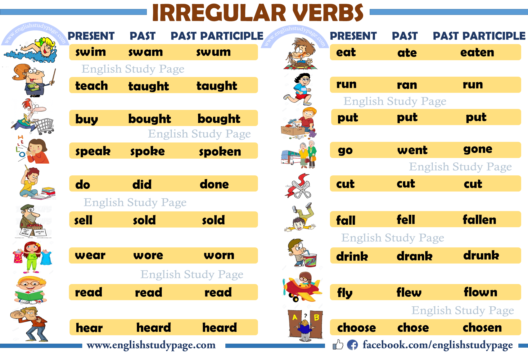 Detailed Irregular Verbs List