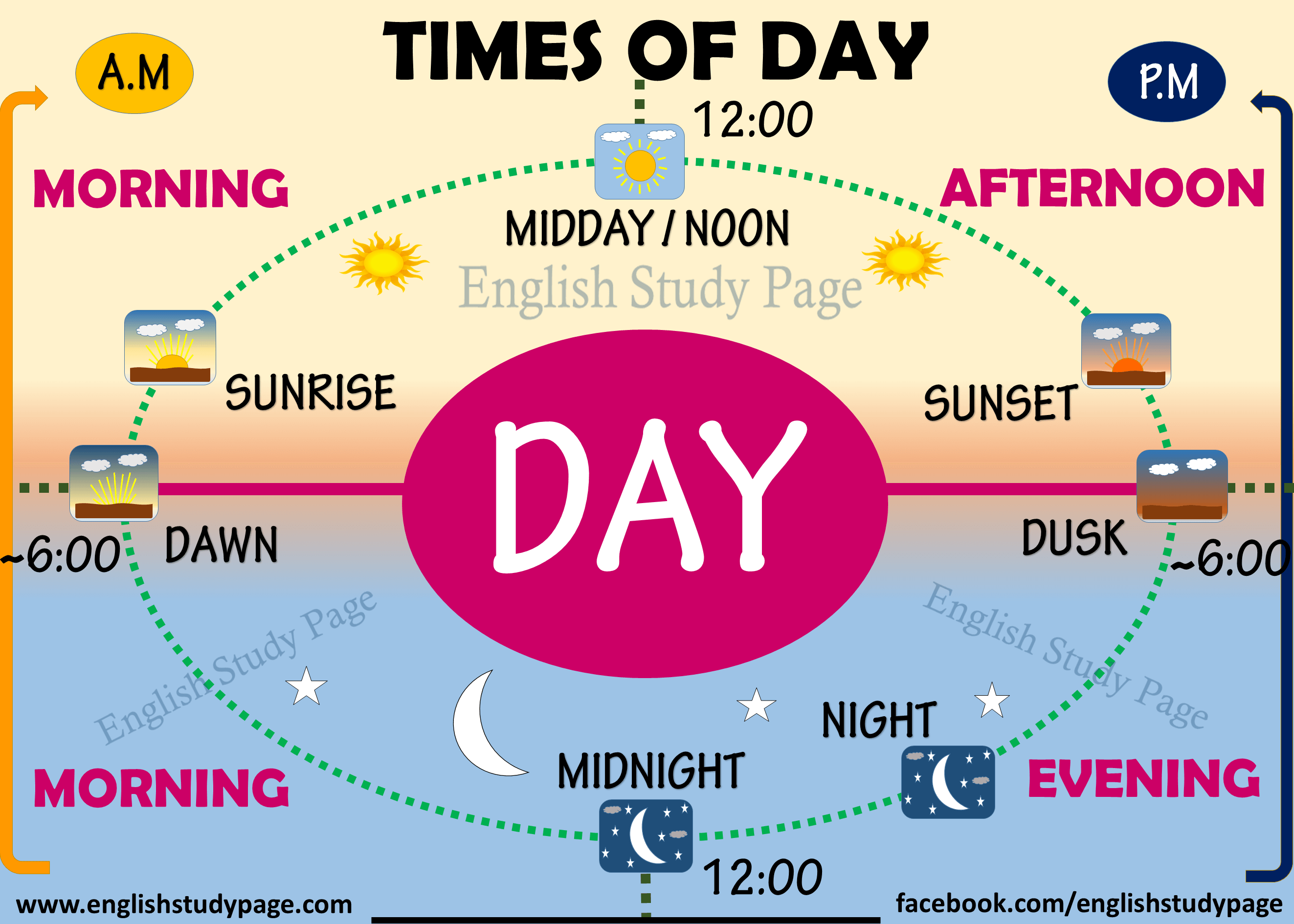 Times Of Day In English