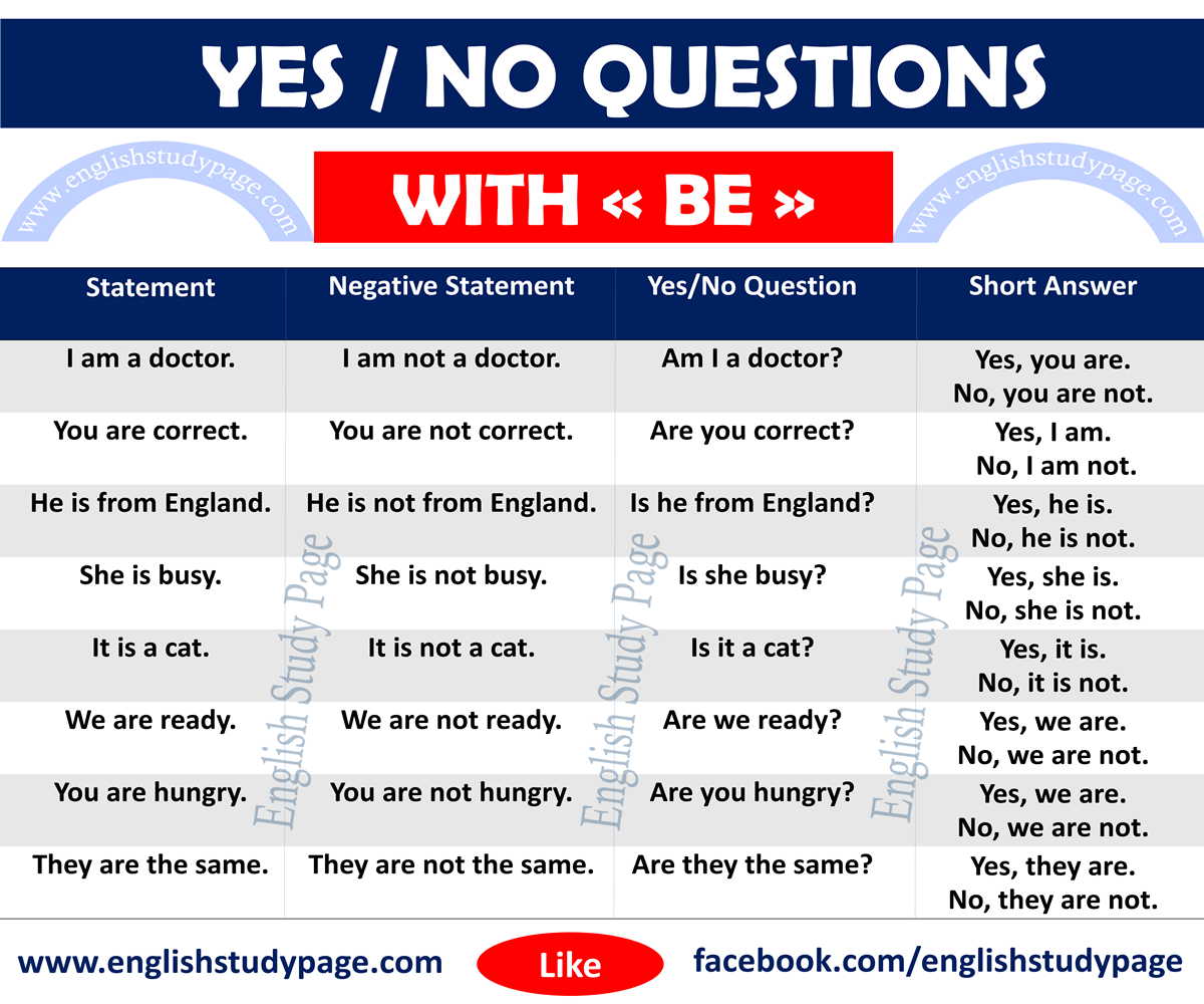 Yes No Questions With To Be