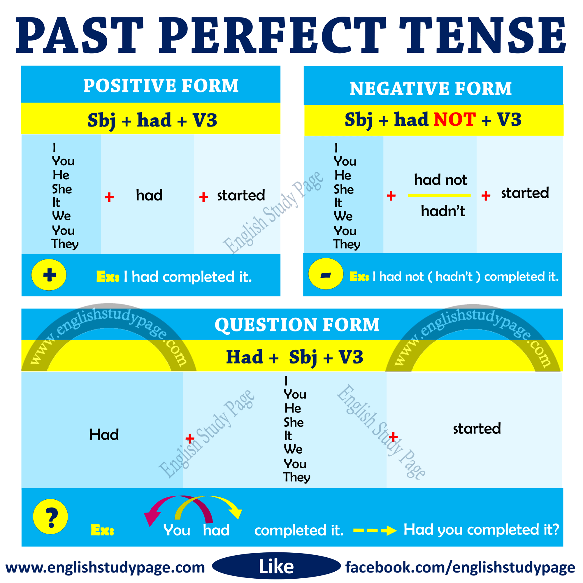 Structure Of Past Perfect Tense
