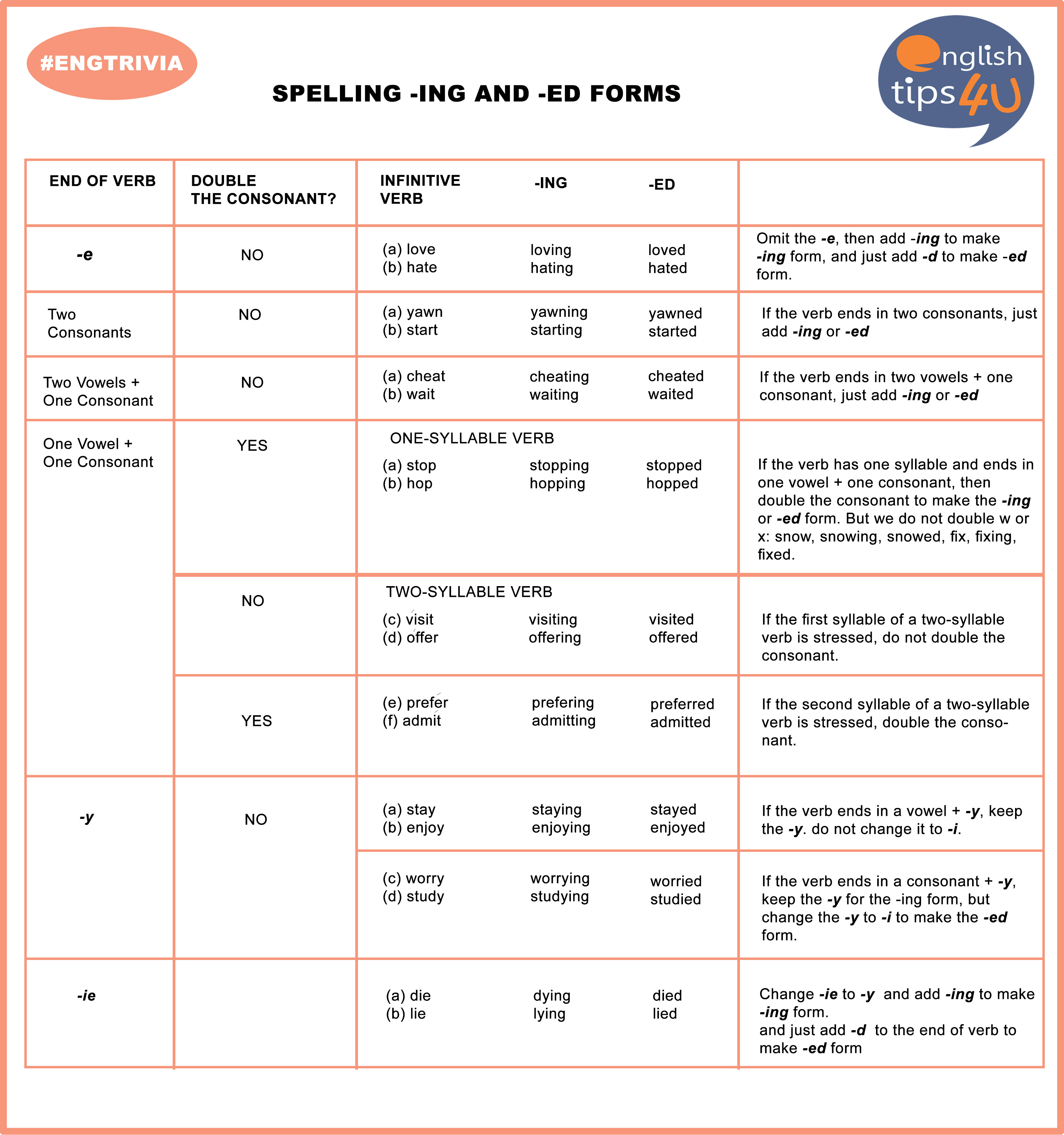 Engtrivia Spelling Ing And Ed Forms