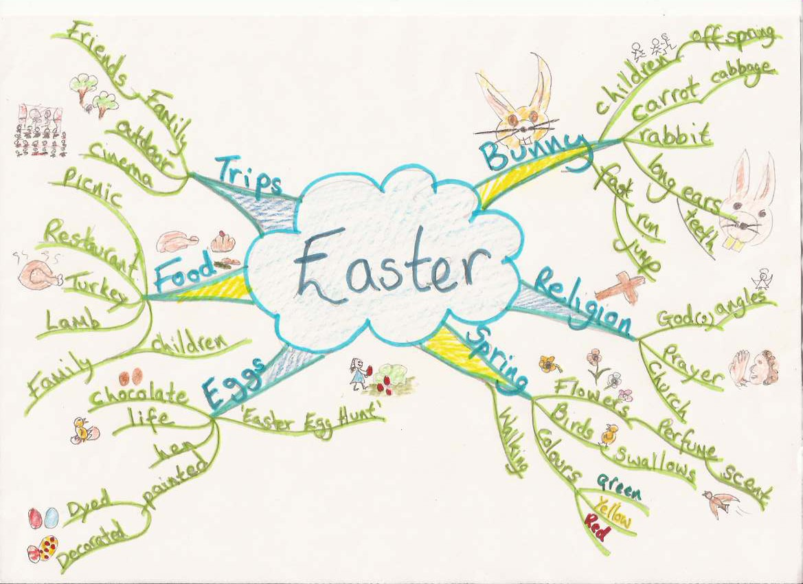Easter Mind Map