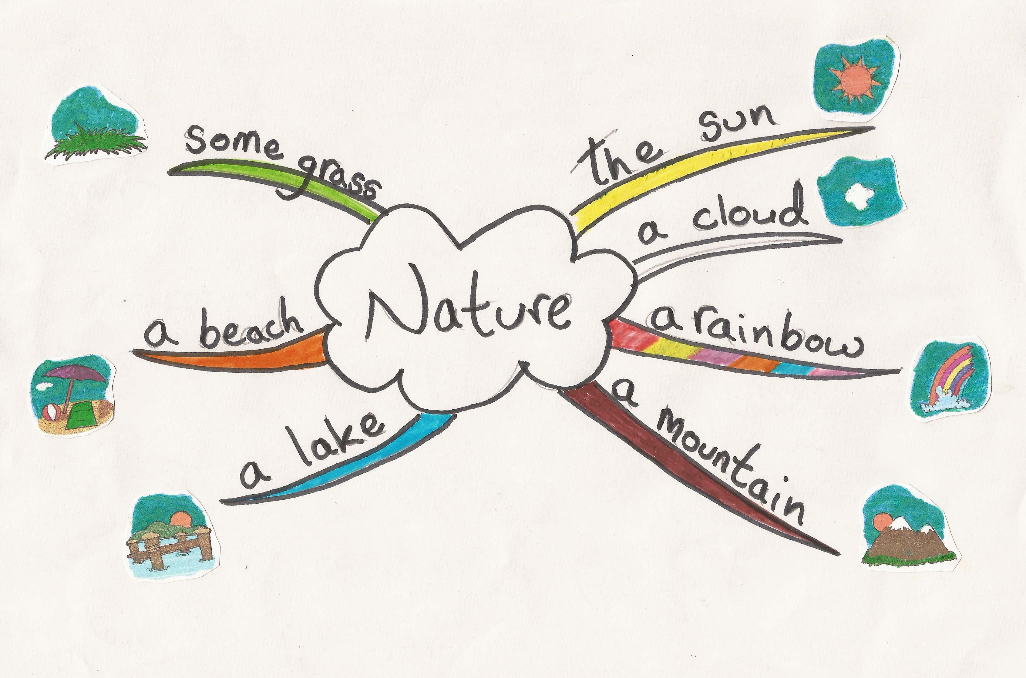 Nature Mind Map