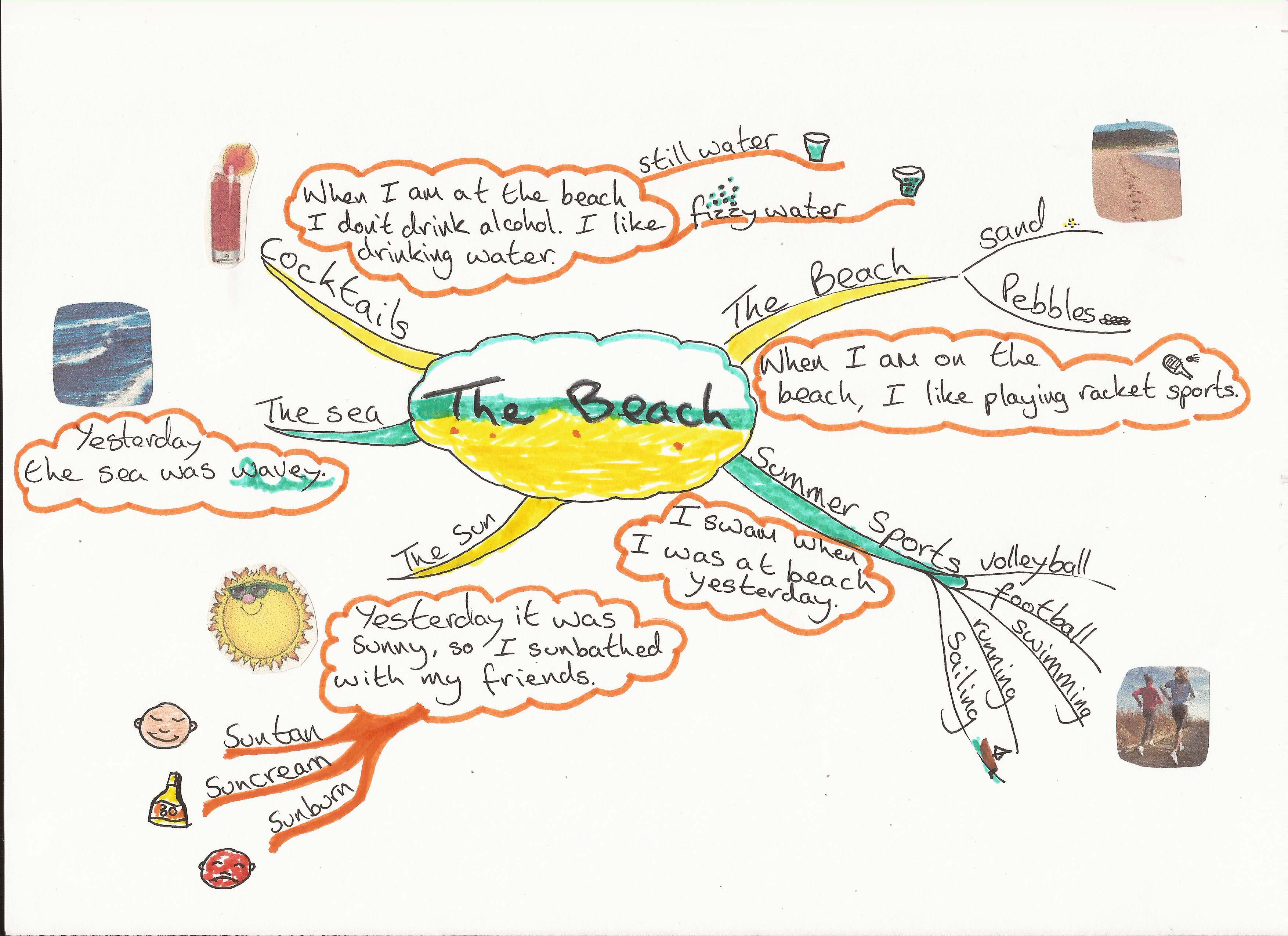 Beach Mind Map