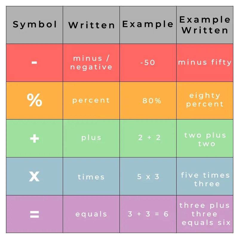 english maths symbols
